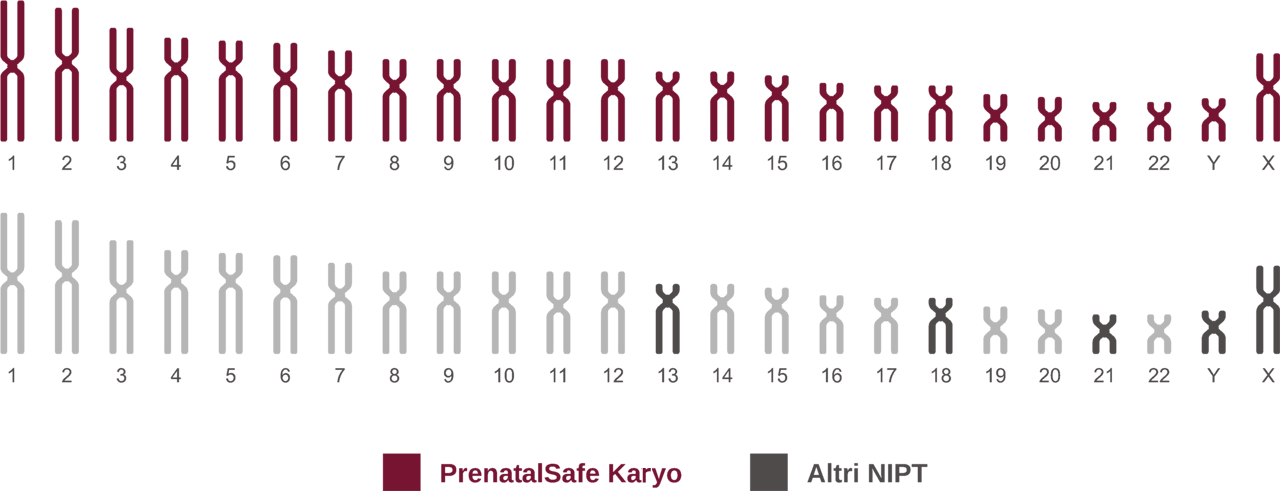 grafico_prenatalsafe_altri-nipt